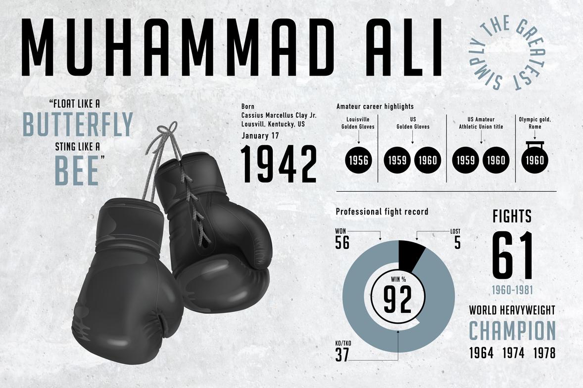 Muhammad Ali infografica sulla carriera sportiva.